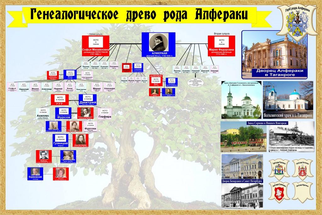 Генеалогическое древо рода Алфераки